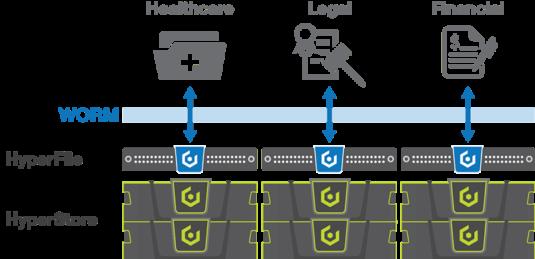hyperfile compliance