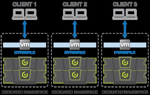 hyperfile service provider