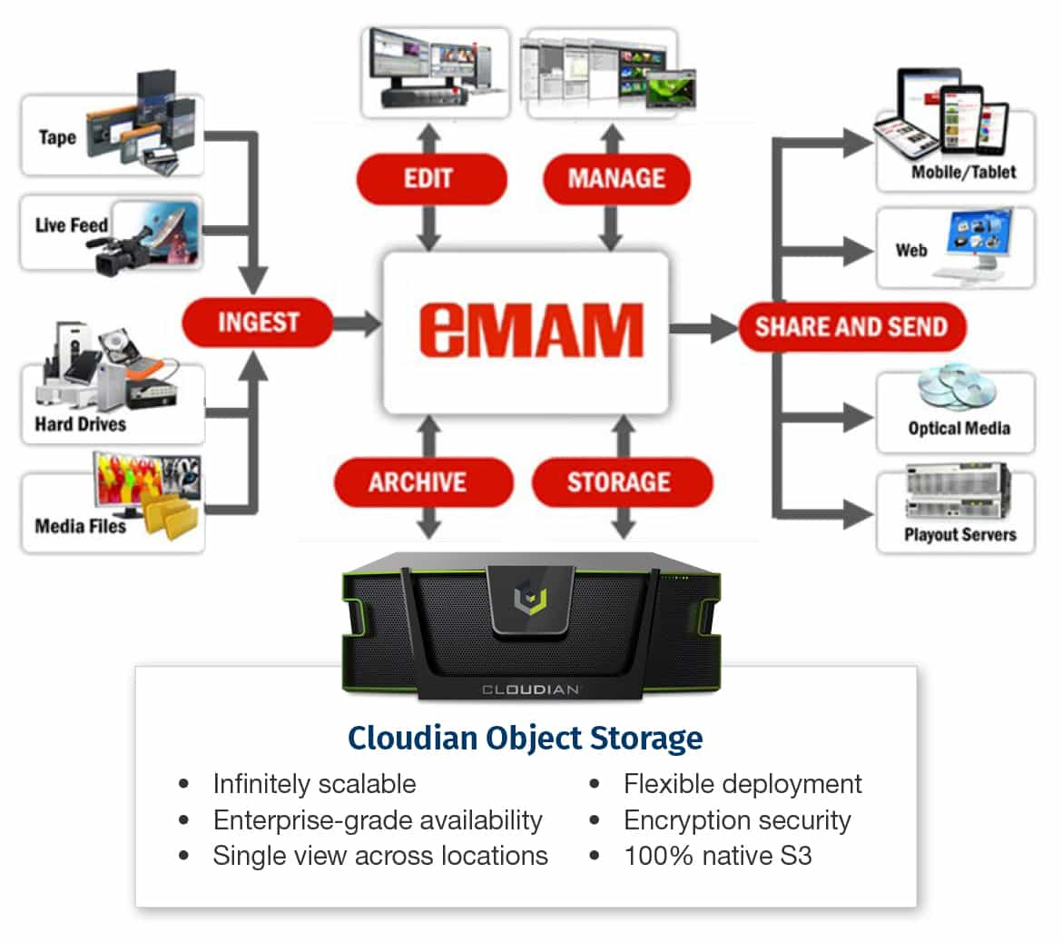 eMAM and Cloudian media asset management