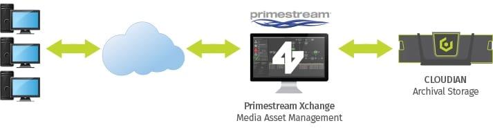 Primestreams Download