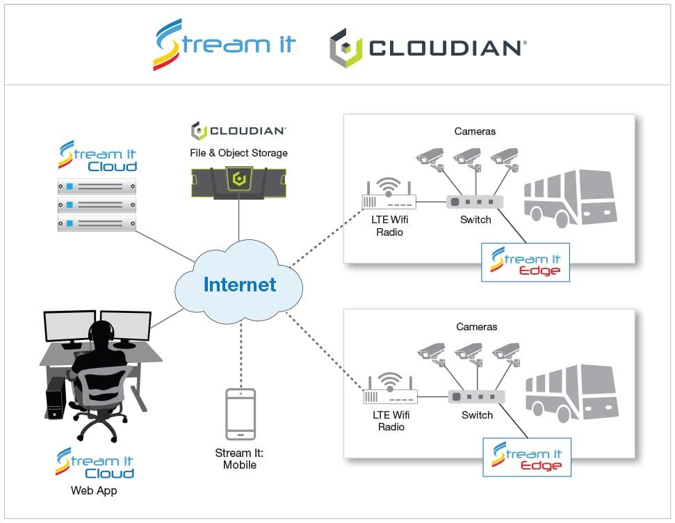 stream IT video surveillance