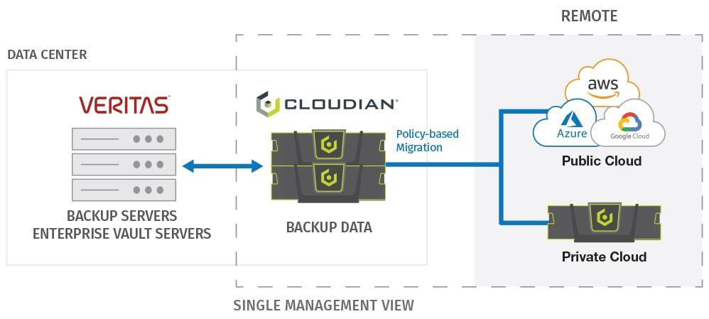 Backup with Veritas NetBackup and Backup Exec | Cloudian