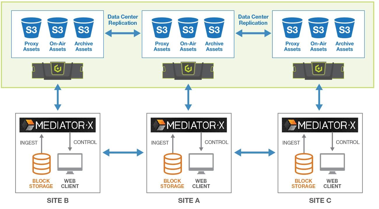 Evertz Mediator-X IP and Cloud-Centric CMS/MAM