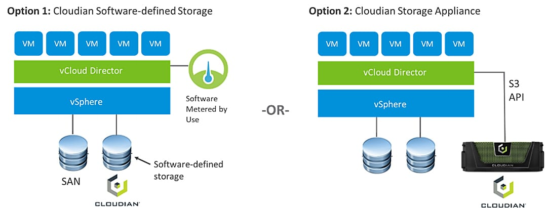 vmware s3 compatible storage for vCloud Director