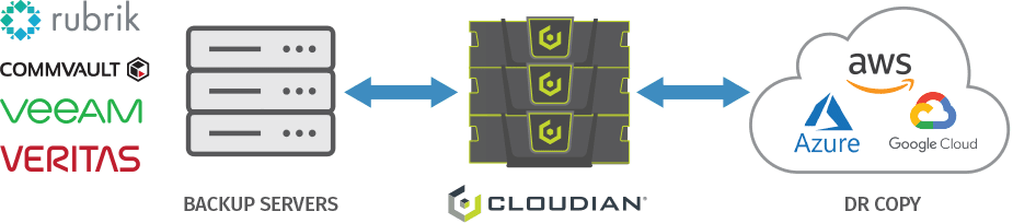 Hybrid cloud-base backup and DR with Cloudian object storage.