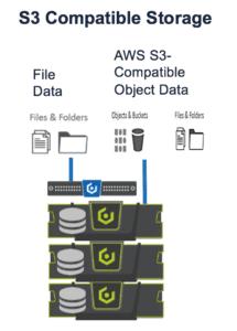 S3-compatible storage on prem