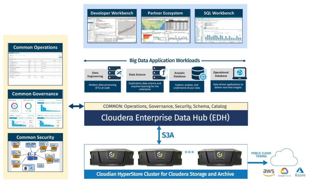 Big data storage with object storage