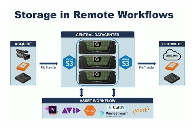storage in remote workflows