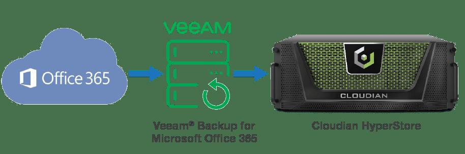ms office 365 backup