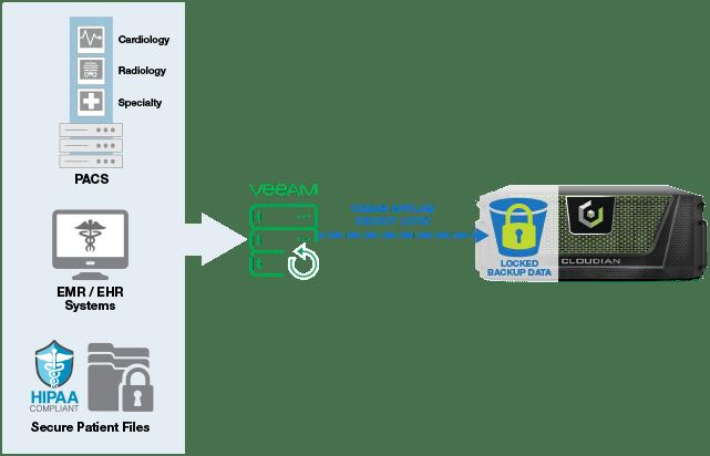 healthcare data ransomware diagram