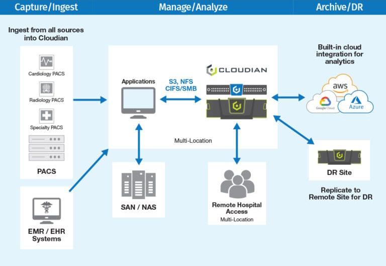 healthcare data workflow